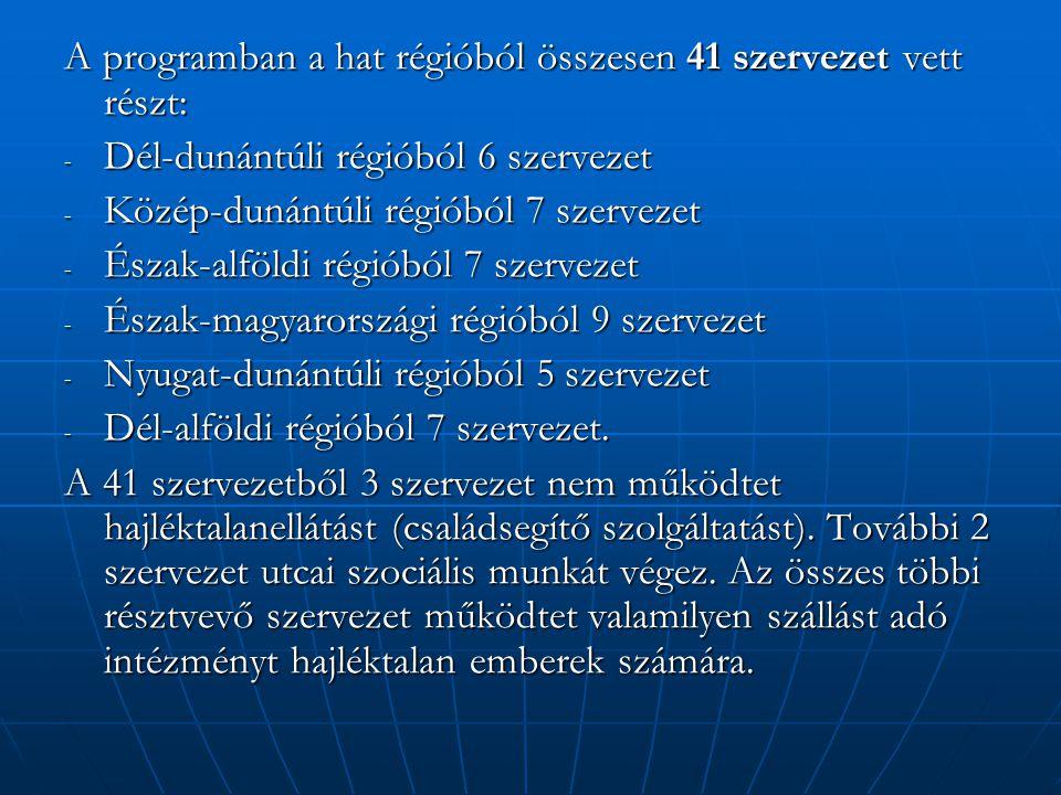 A programban a hat régióból összesen 41 szervezet vett részt: - Dél-dunántúli régióból 6 szervezet - Közép-dunántúli régióból 7 szervezet - Észak-alföldi régióból 7 szervezet - Észak-magyarországi régióból 9 szervezet - Nyugat-dunántúli régióból 5 szervezet - Dél-alföldi régióból 7 szervezet.