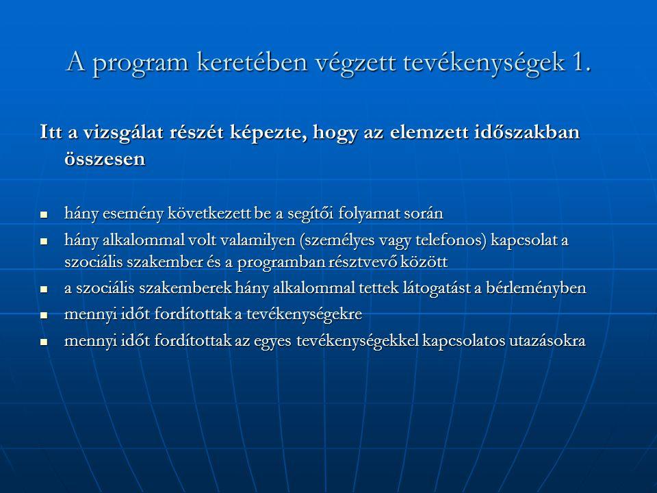 A program keretében végzett tevékenységek 1. Itt a vizsgálat részét képezte, hogy az elemzett időszakban összesen  hány esemény következett be a segí