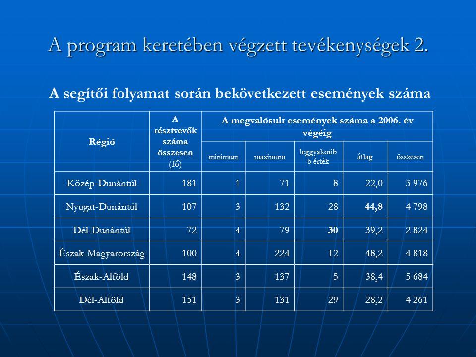 A program keretében végzett tevékenységek 2. Régió A résztvevők száma összesen (fő) A megvalósult események száma a 2006. év végéig minimummaximum leg