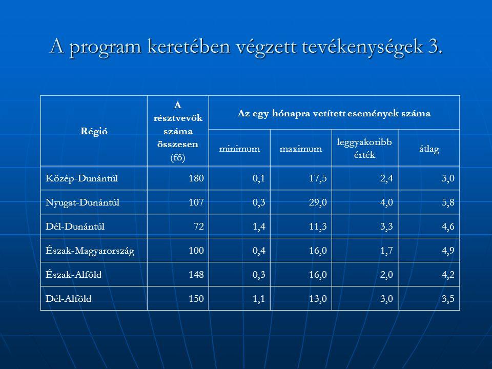 A program keretében végzett tevékenységek 3. Régió A résztvevők száma összesen (fő) Az egy hónapra vetített események száma minimummaximum leggyakorib