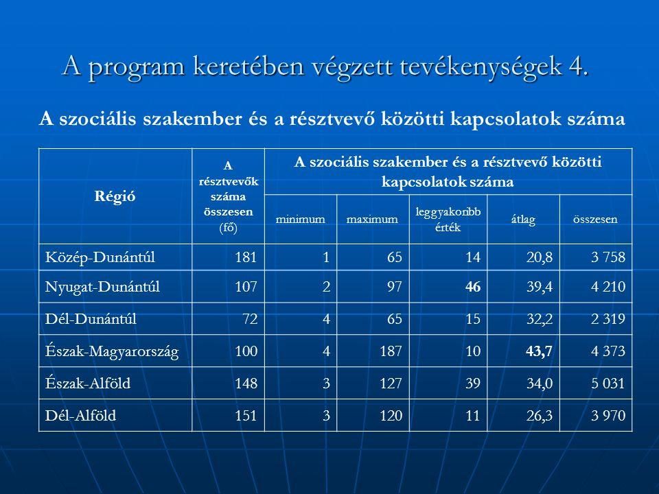 A program keretében végzett tevékenységek 4. Régió A résztvevők száma összesen (fő) A szociális szakember és a résztvevő közötti kapcsolatok száma min