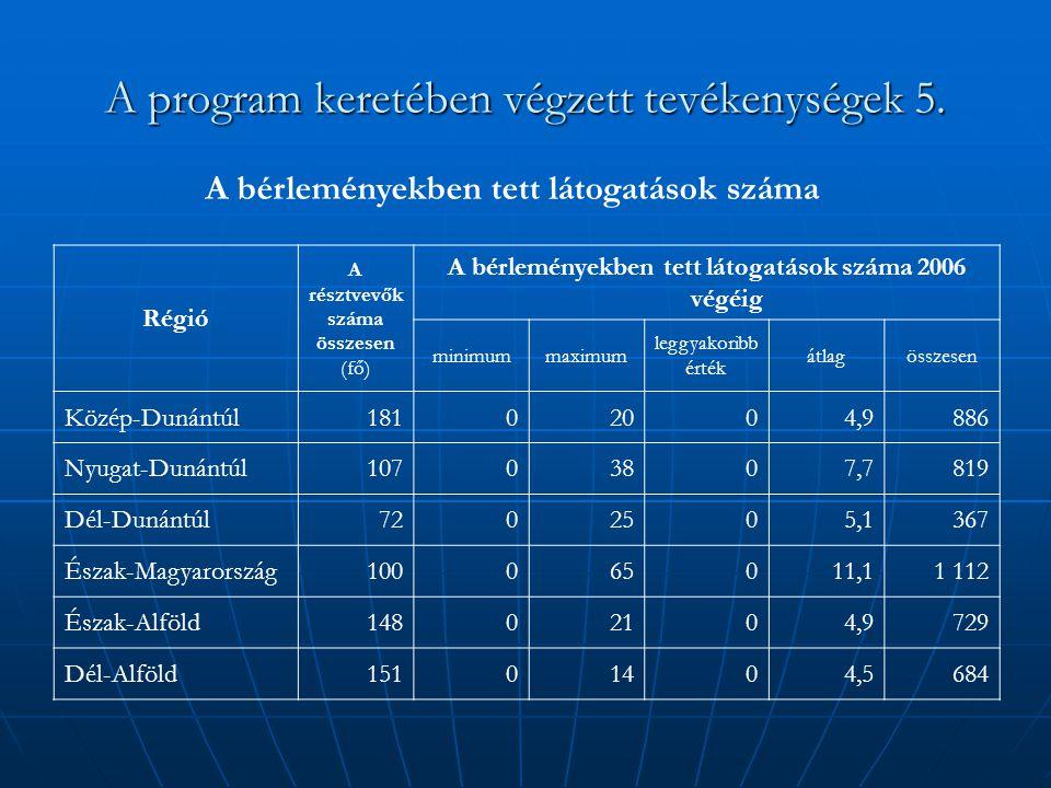 A program keretében végzett tevékenységek 5. Régió A résztvevők száma összesen (fő) A bérleményekben tett látogatások száma 2006 végéig minimummaximum