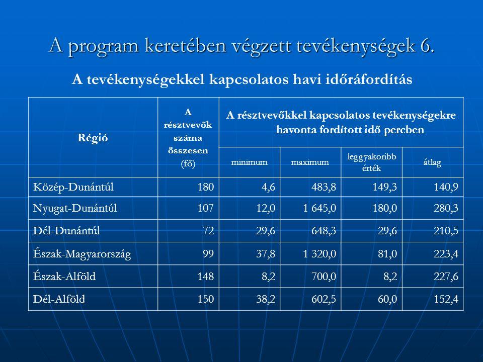 A program keretében végzett tevékenységek 6. Régió A résztvevők száma összesen (fő) A résztvevőkkel kapcsolatos tevékenységekre havonta fordított idő