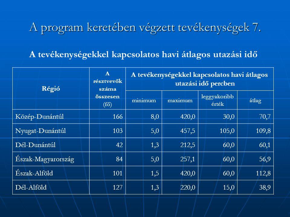 A program keretében végzett tevékenységek 7. Régió A résztvevők száma összesen (fő) A tevékenységekkel kapcsolatos havi átlagos utazási idő percben mi