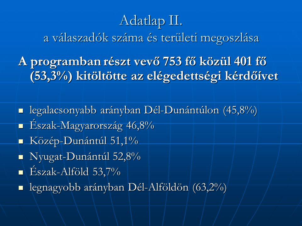 Adatlap II. a válaszadók száma és területi megoszlása A programban részt vevő 753 fő közül 401 fő (53,3%) kitöltötte az elégedettségi kérdőívet  lega