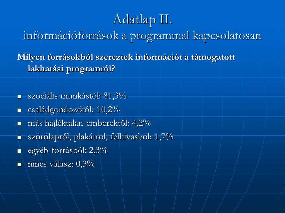 Adatlap II. információforrások a programmal kapcsolatosan Milyen forrásokból szereztek információt a támogatott lakhatási programról?  szociális munk