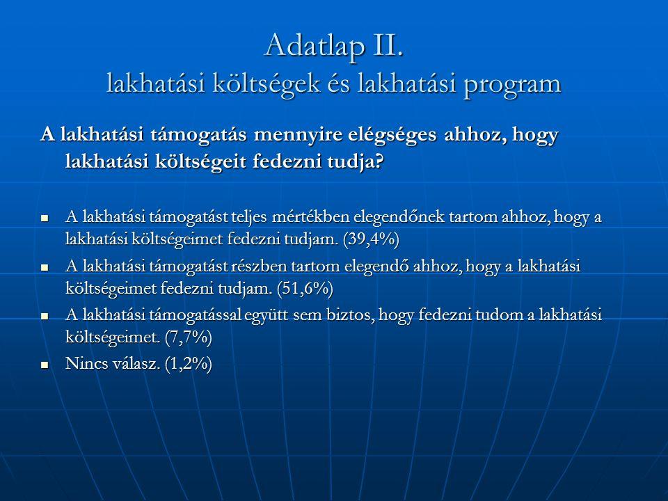Adatlap II. lakhatási költségek és lakhatási program A lakhatási támogatás mennyire elégséges ahhoz, hogy lakhatási költségeit fedezni tudja?  A lakh