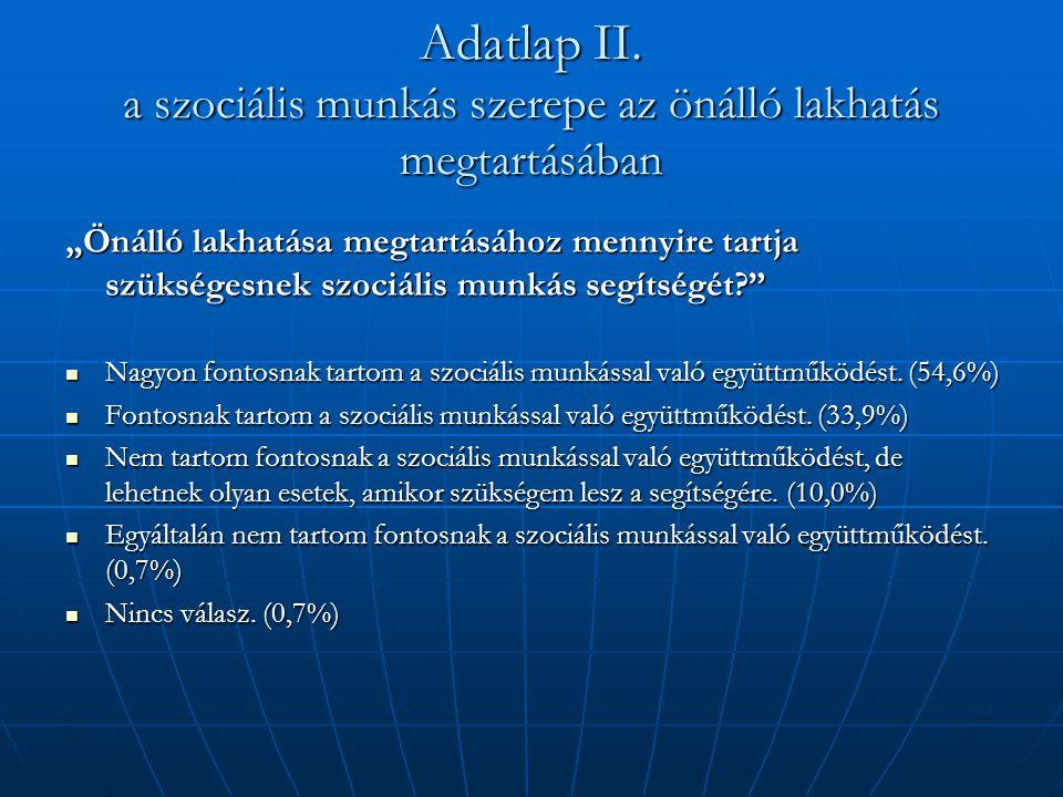 """Adatlap II. a szociális munkás szerepe az önálló lakhatás megtartásában """"Önálló lakhatása megtartásához mennyire tartja szükségesnek szociális munkás"""