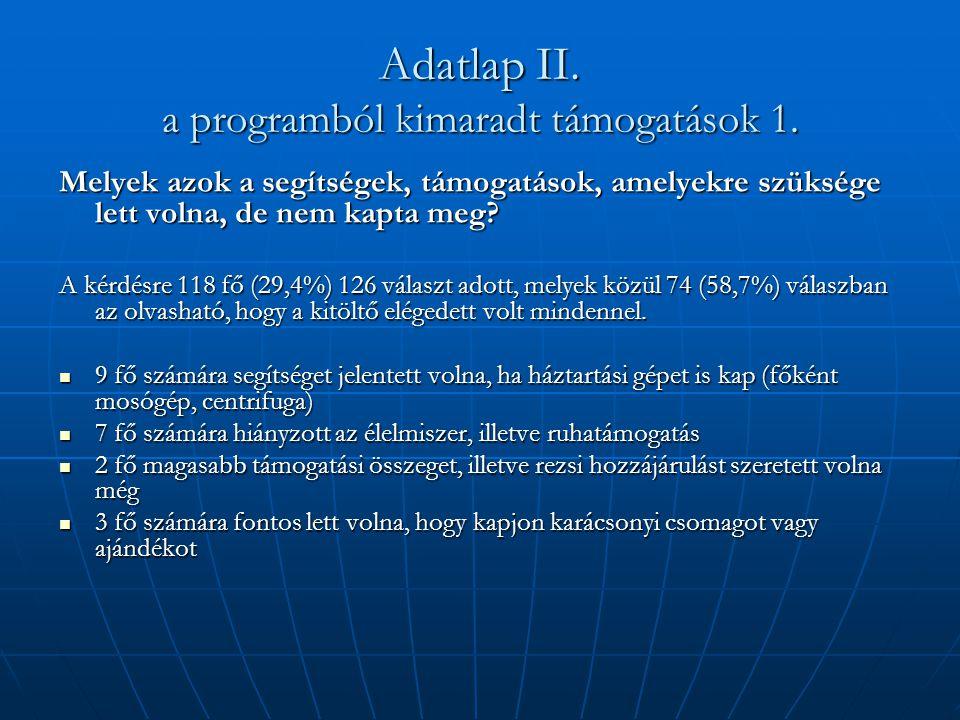 Adatlap II. a programból kimaradt támogatások 1. Melyek azok a segítségek, támogatások, amelyekre szüksége lett volna, de nem kapta meg? A kérdésre 11