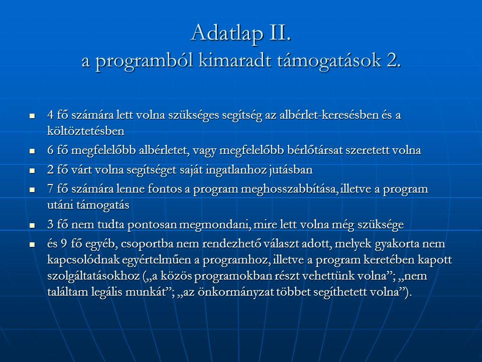 Adatlap II. a programból kimaradt támogatások 2.  4 fő számára lett volna szükséges segítség az albérlet-keresésben és a költöztetésben  6 fő megfel