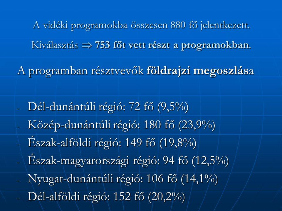 A vidéki programokba összesen 880 fő jelentkezett. Kiválasztás  753 főt vett részt a programokban. A programban résztvevők földrajzi megoszlása - Dél