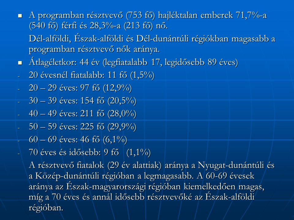  A programban résztvevő (753 fő) hajléktalan emberek 71,7%-a (540 fő) férfi és 28,3%-a (213 fő) nő. Dél-alföldi, Észak-alföldi és Dél-dunántúli régió