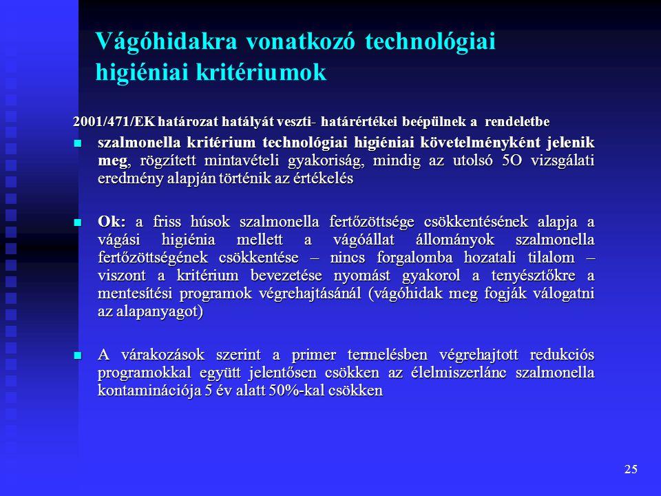 25 Vágóhidakra vonatkozó technológiai higiéniai kritériumok 2001/471/EK határozat hatályát veszti- határértékei beépülnek a rendeletbe  szalmonella k