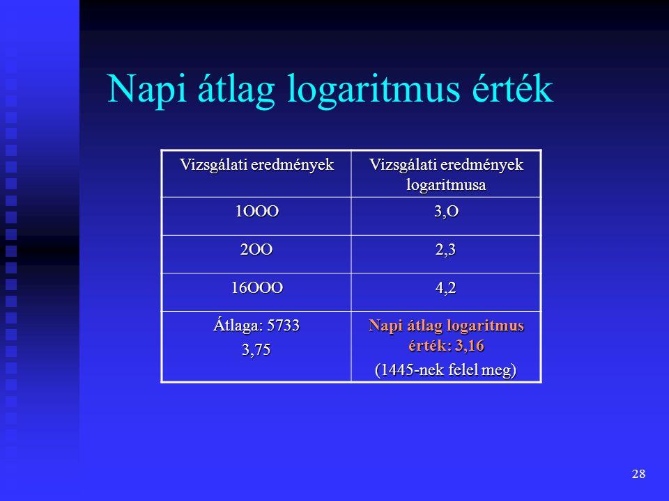 28 Napi átlag logaritmus érték Vizsgálati eredmények Vizsgálati eredmények logaritmusa 1OOO3,O 2OO2,3 16OOO4,2 Átlaga: 5733 3,75 Napi átlag logaritmus