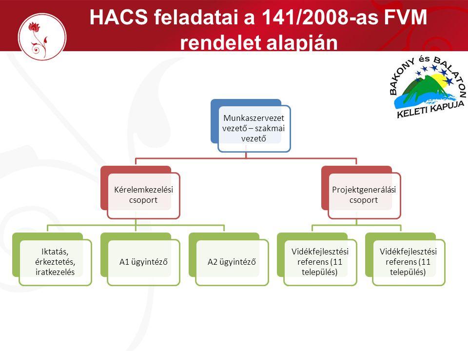HACS feladatai a 141/2008-as FVM rendelet alapján Munkaszervezet vezető – szakmai vezető Kérelemkezelési csoport Iktatás, érkeztetés, iratkezelés A1 ügyintézőA2 ügyintéző Projektgenerálás i csoport Vidékfejlesztési referens (11 település)