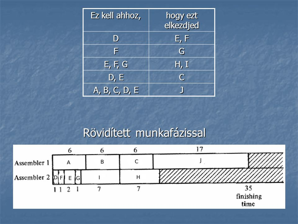 Szabvány összerakás Ez kell ahhoz, hogy ezt elkezdjed D E, F FG E, F, G H, I D, E C A, B, C, D, E J
