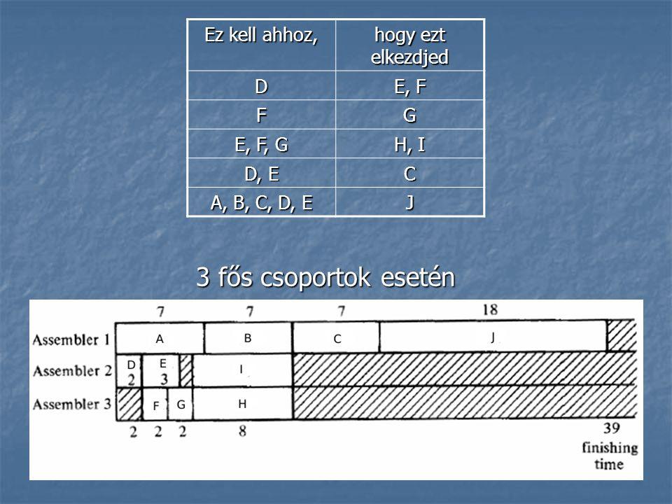 3 fős csoportok esetén Ez kell ahhoz, hogy ezt elkezdjed D E, F FG E, F, G H, I D, E C A, B, C, D, E J