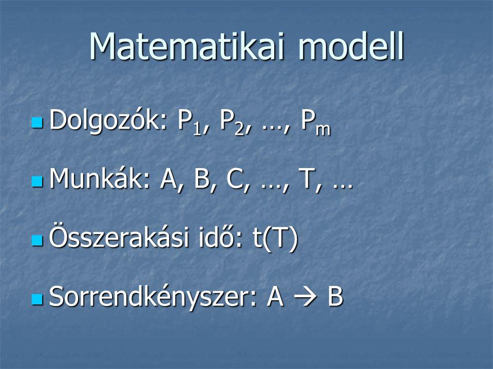 Matematikai modell  Dolgozók: P 1, P 2, …, P m  Munkák: A, B, C, …, T, …  Összerakási idő: t(T)  Sorrendkényszer: A  B