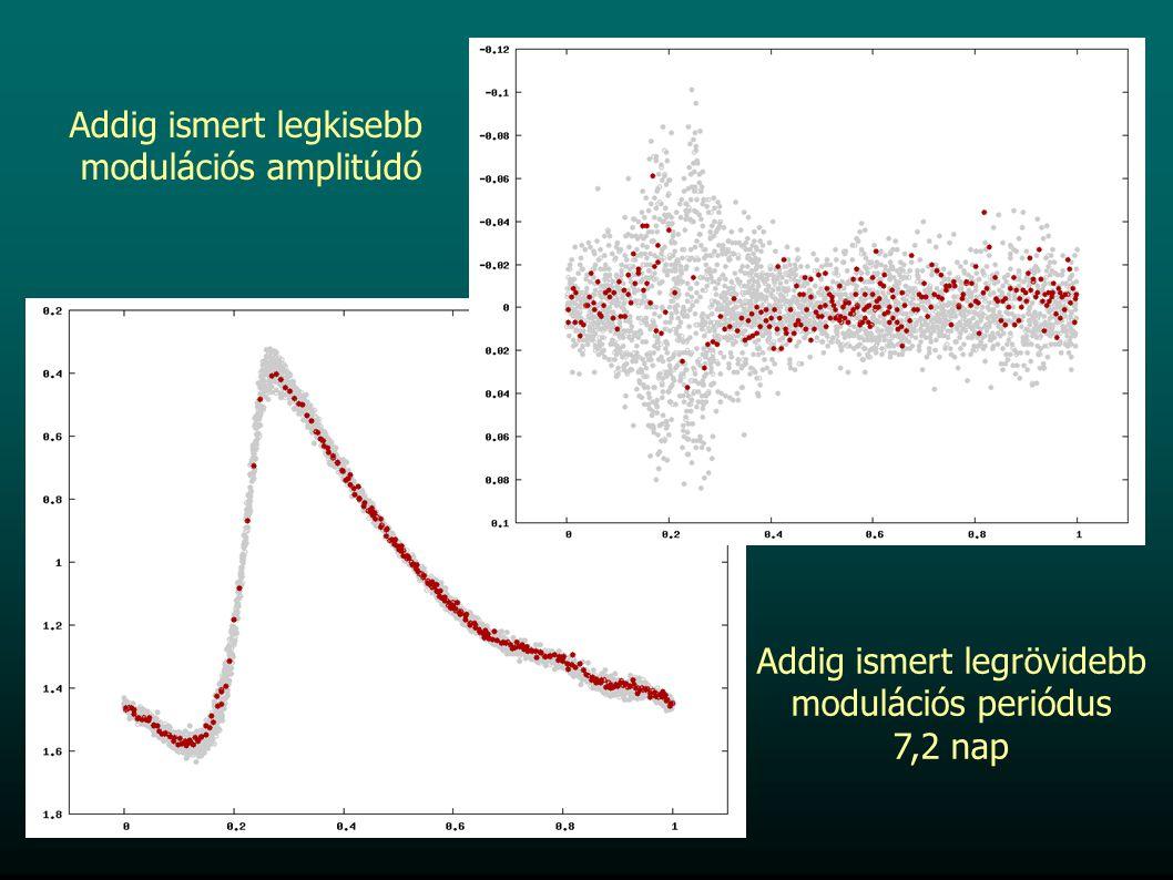 Addig ismert legkisebb modulációs amplitúdó Addig ismert legrövidebb modulációs periódus 7,2 nap