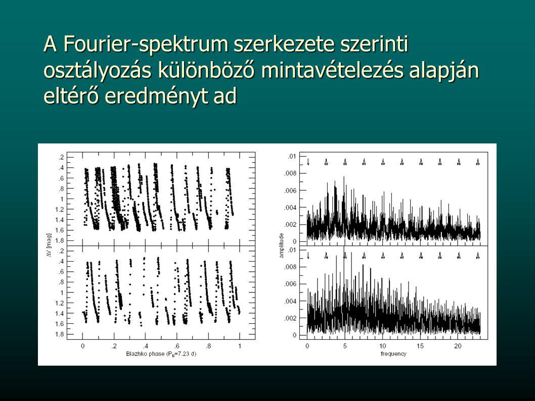 A Fourier-spektrum szerkezete szerinti osztályozás különböző mintavételezés alapján eltérő eredményt ad