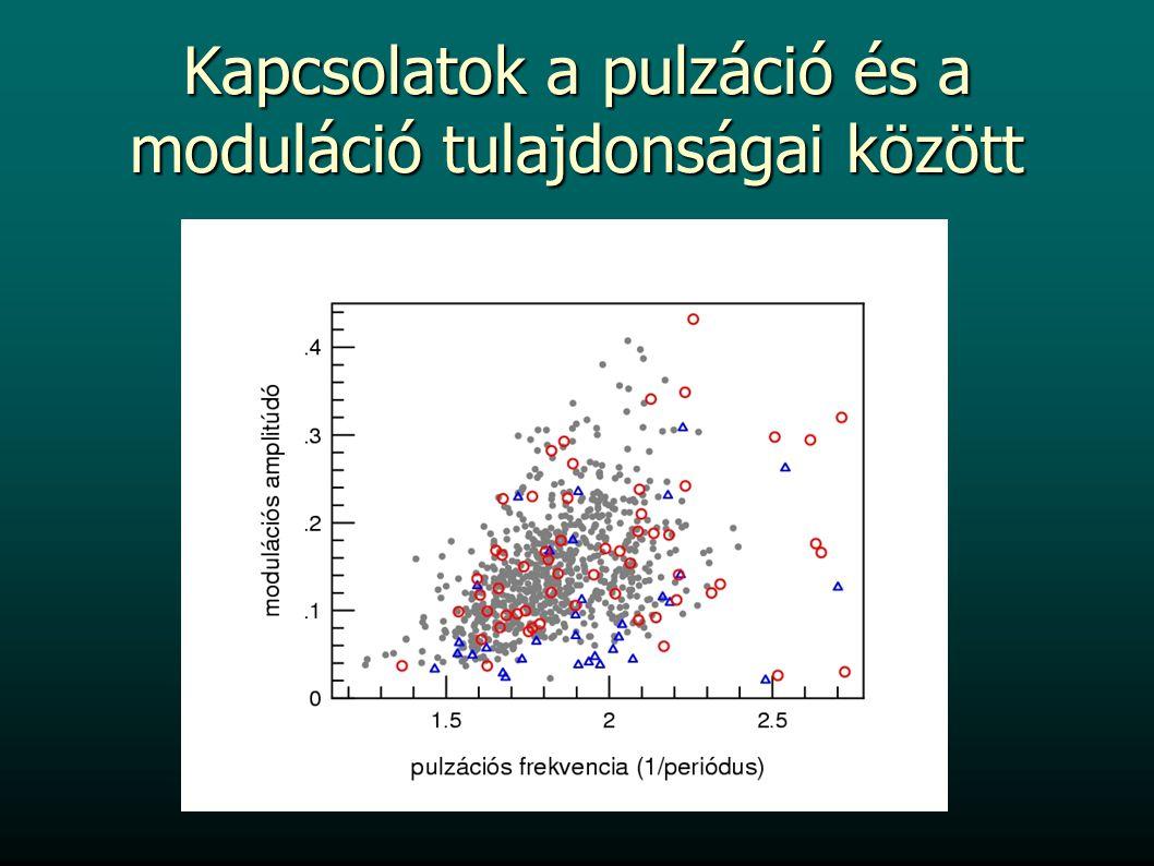 Kapcsolatok a pulzáció és a moduláció tulajdonságai között pulzációs frekvencia (1/periódus) modulációs frekvencia