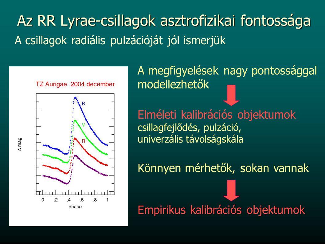 Az RR Lyrae-csillagok asztrofizikai fontossága A megfigyelések nagy pontossággal modellezhetők Elméleti kalibrációs objektumok csillagfejlődés, pulzáció, univerzális távolságskála Könnyen mérhetők, sokan vannak Empirikus kalibrációs objektumok A csillagok radiális pulzációját jól ismerjük