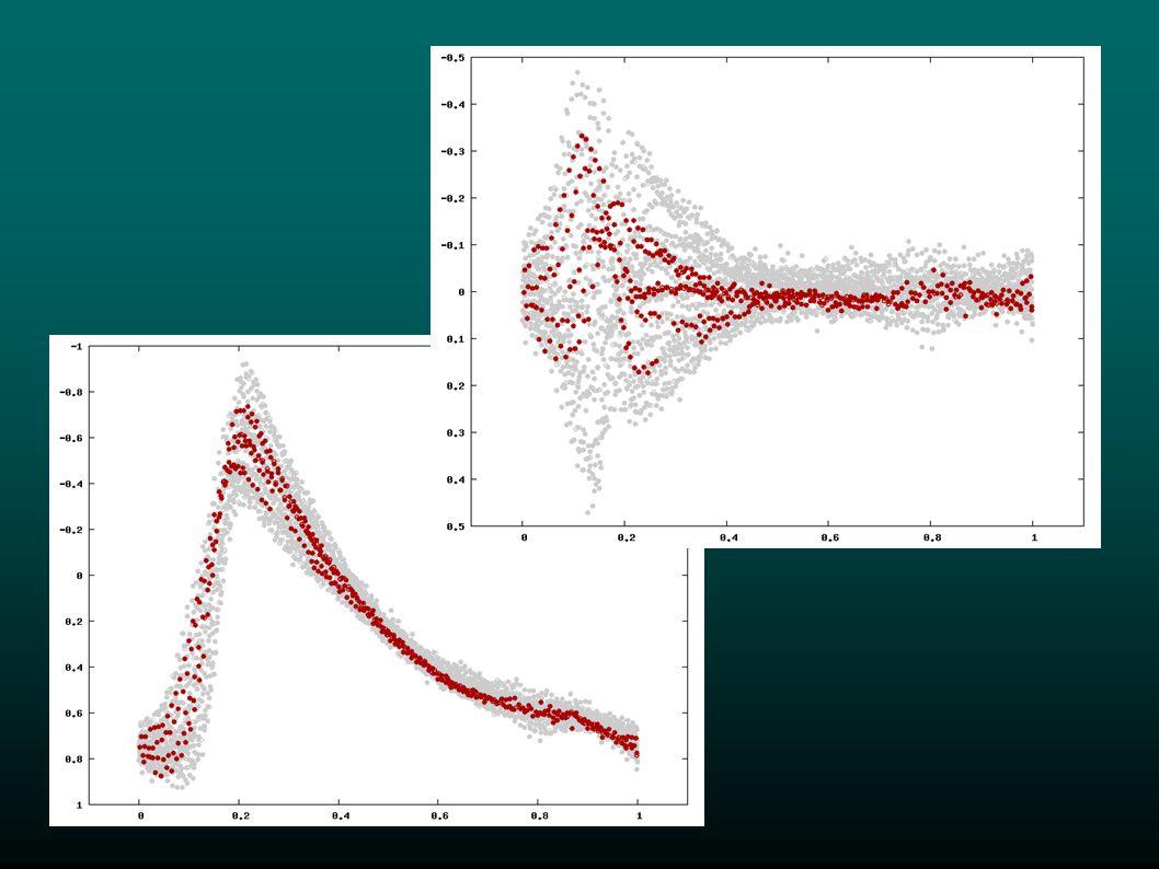 A Fourier-spektrum szerkezete szerinti osztályozás nem megfelelő jel/zaj esetén hamis eredményt ad