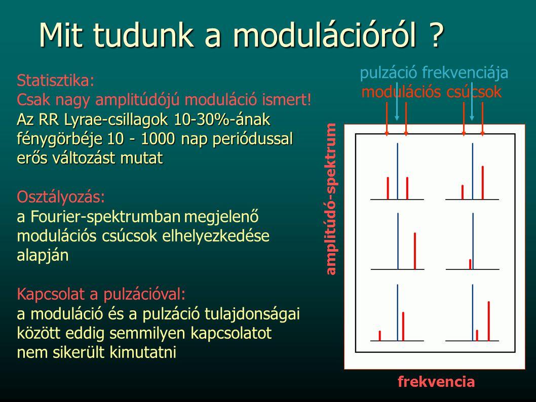 amplitúdó-spektrum frekvencia Statisztika: Csak nagy amplitúdójú moduláció ismert! Az RR Lyrae-csillagok 10-30%-ának fénygörbéje 10 - 1000 nap periódu