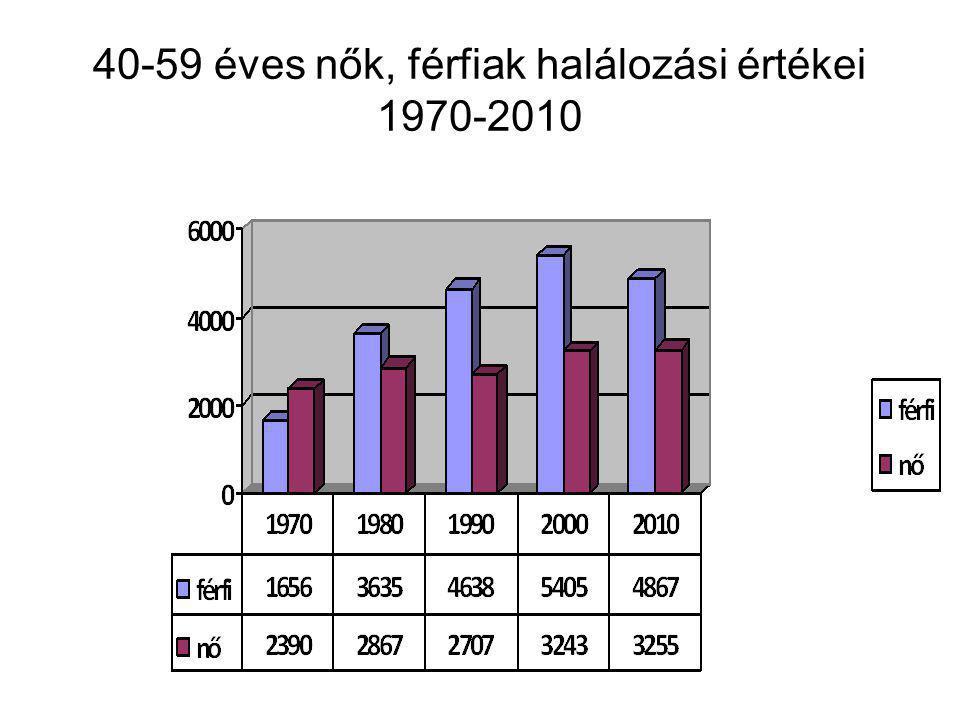 40-59 éves nők, férfiak halálozási értékei 1970-2010