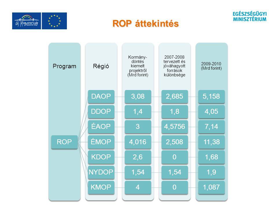 ROP áttekintés 2009-2010 (Mrd forint) 2007-2008 tervezett és jóváhagyott források különbsége Kormány- döntés kiemelt projektről (Mrd forint) RégióProgram ROPDAOP3,082,6855,158DDOP1,41,84,05ÉAOP34,57567,14ÉMOP4,0162,50811,38KDOP2,601,68NYDOP1,54 1,9KMOP401,087