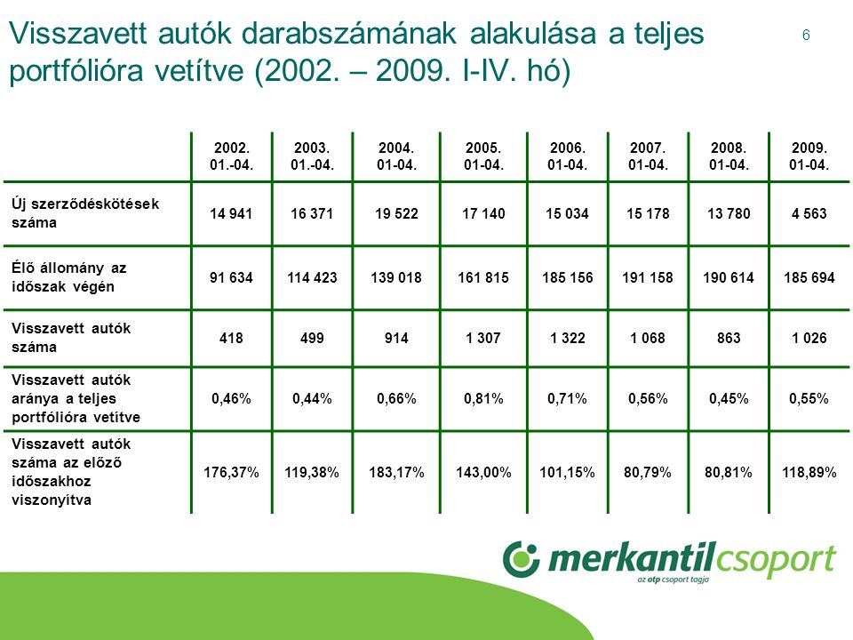 6 Visszavett autók darabszámának alakulása a teljes portfólióra vetítve (2002. – 2009. I-IV. hó) 2002. 01.-04. 2003. 01.-04. 2004. 01-04. 2005. 01-04.