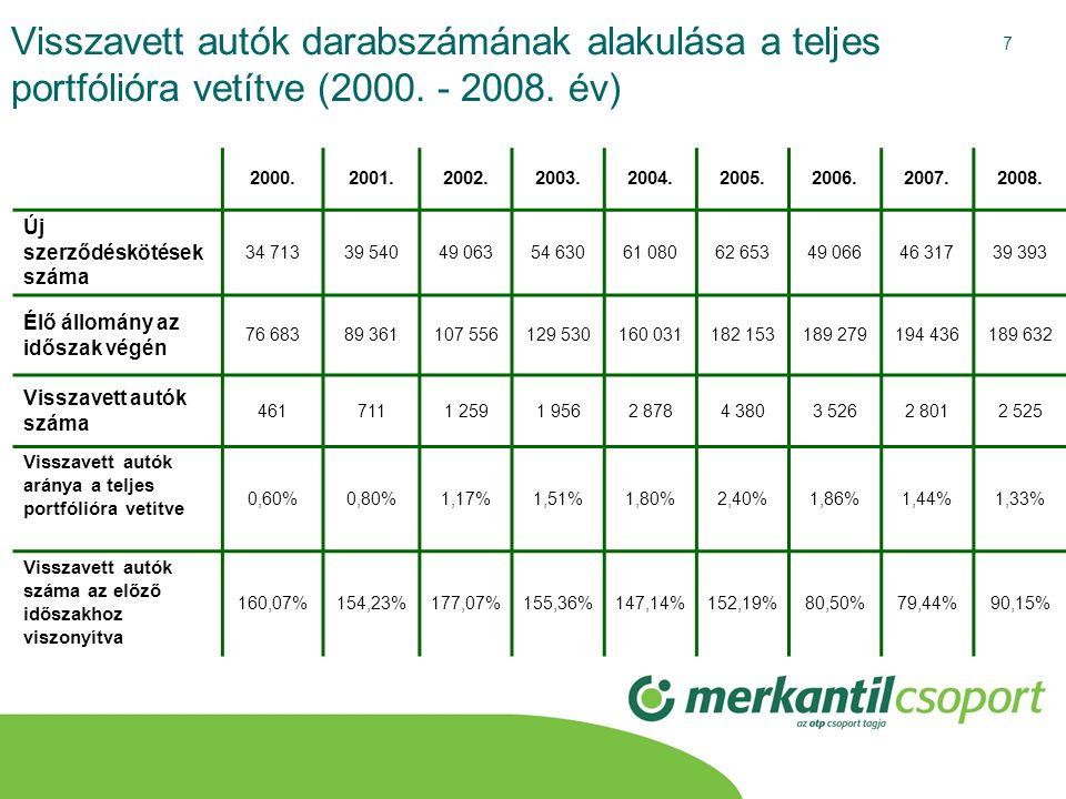 7 Visszavett autók darabszámának alakulása a teljes portfólióra vetítve (2000. - 2008. év) 2000.2001.2002.2003.2004.2005.2006.2007.2008. Új szerződésk