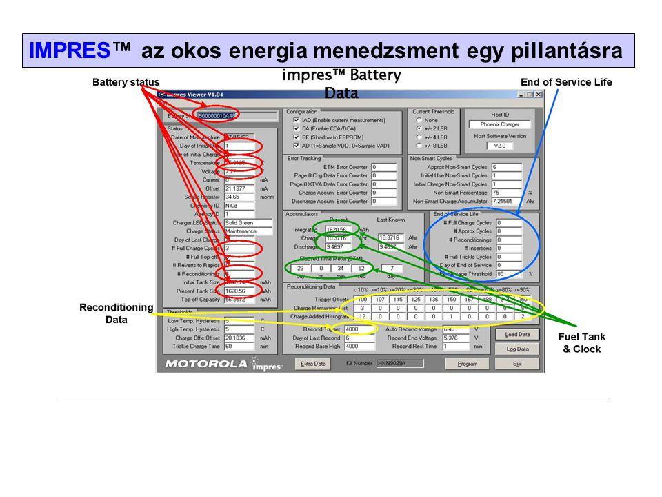 IMPRES™ az okos energia menedzsment egy pillantásra
