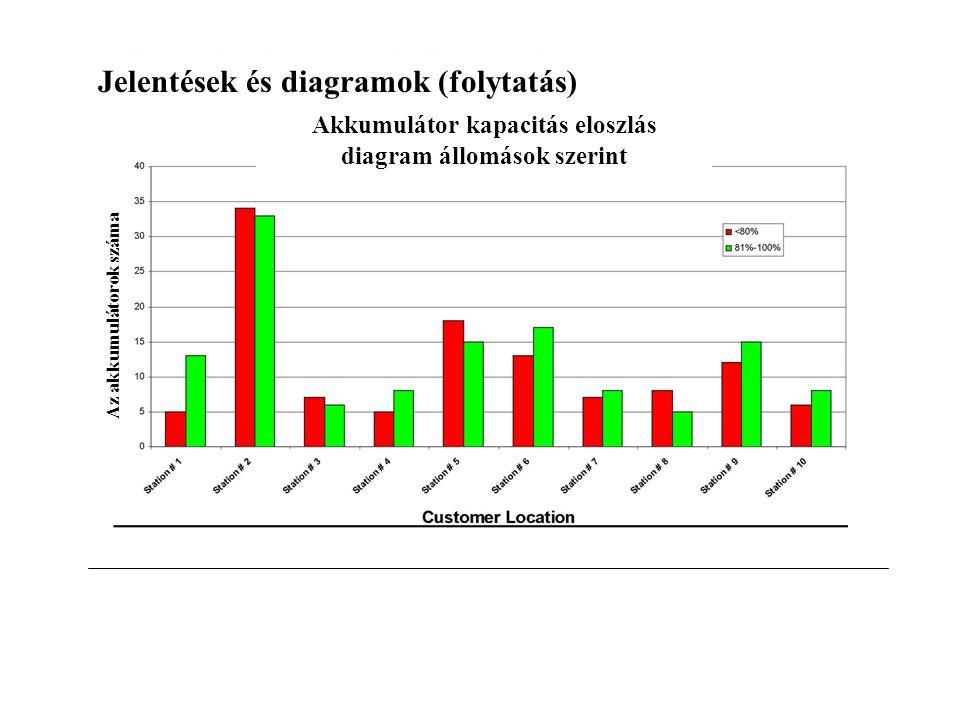 Jelentések és diagramok (folytatás) Akkumulátor kapacitás eloszlás diagram állomások szerint Az akkumulátorok száma