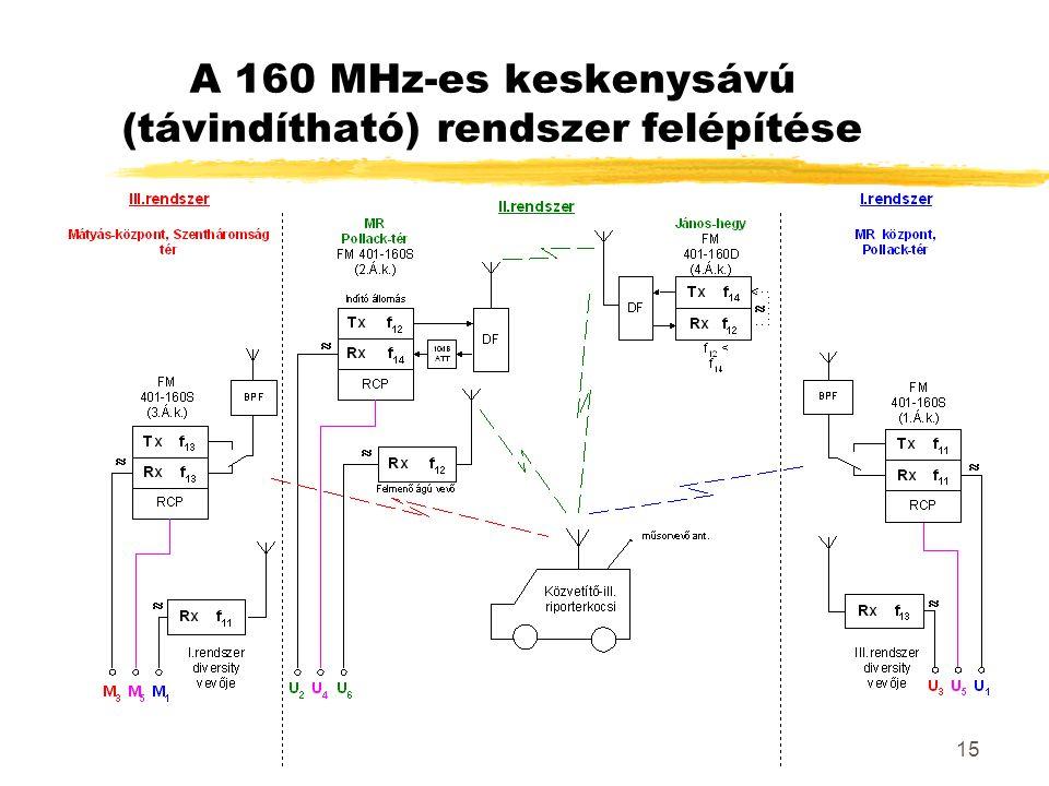 15 A 160 MHz-es keskenysávú (távindítható) rendszer felépítése