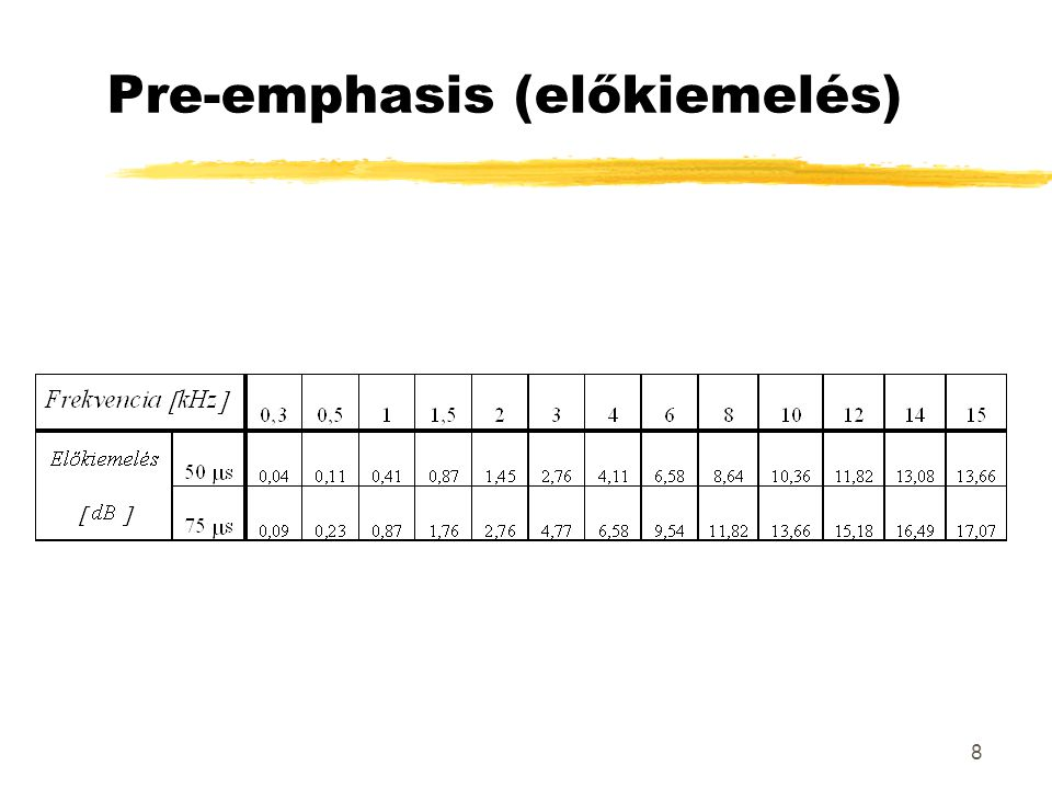 8 Pre-emphasis (előkiemelés)