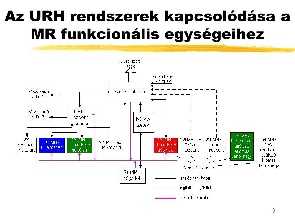 9 Az URH rendszerek kapcsolódása a MR funkcionális egységeihez