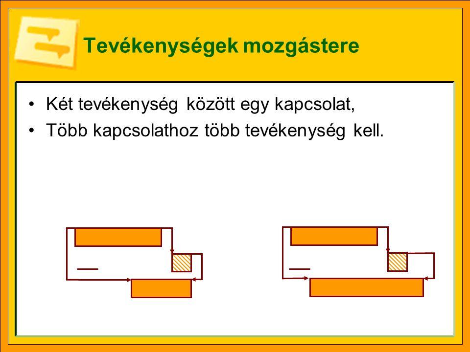 Tevékenységek mozgástere •Két tevékenység között egy kapcsolat, •Több kapcsolathoz több tevékenység kell.
