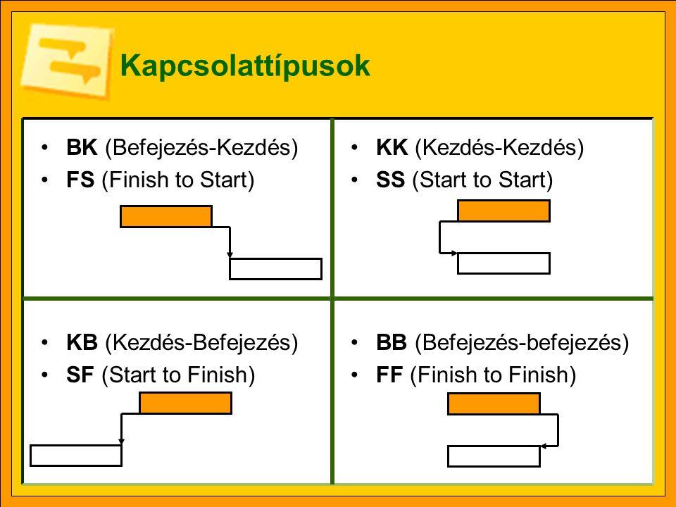 Kapcsolattípusok •BK (Befejezés-Kezdés) •FS (Finish to Start) •KB (Kezdés-Befejezés) •SF (Start to Finish) •KK (Kezdés-Kezdés) •SS (Start to Start) •B