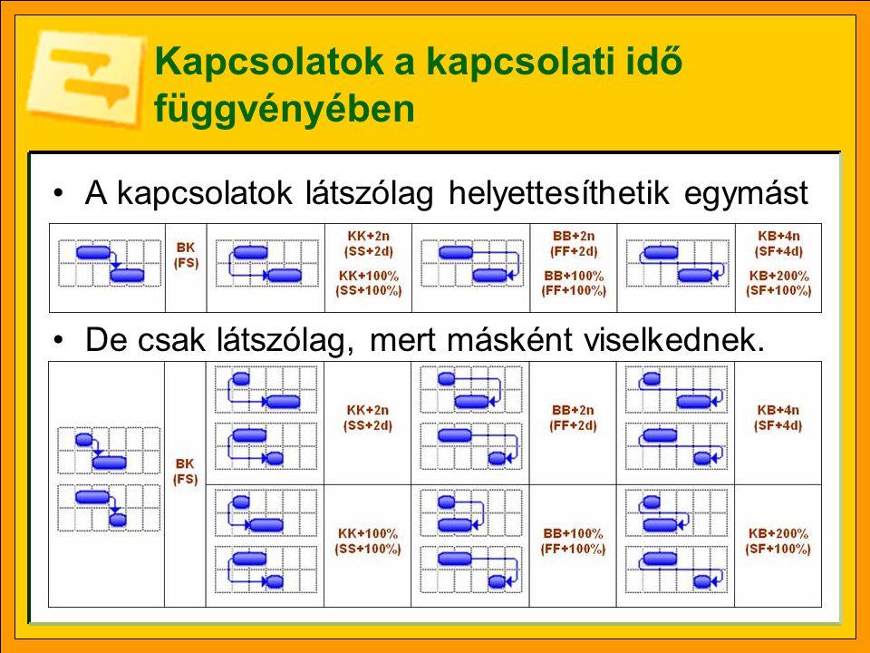 Megelőző kapcsolatok a tevékenység adatlapján