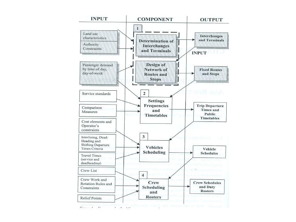 Átszállóhelyek és csomópontok meghatározása Megállóhelyek kijelölése Vonalak tervezése (hálózat) Járatsűrűség és menetrend meghatározása Járműforduló terv (Vehicle Scheduling ) Beosztási keret, vezénylés (Crew Scheduling and Rosters)