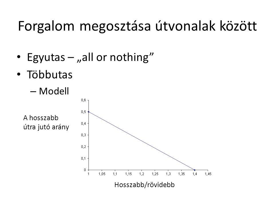 """Forgalom megosztása útvonalak között • Egyutas – """"all or nothing"""" • Többutas – Modell Hosszabb/rövidebb A hosszabb útra jutó arány"""