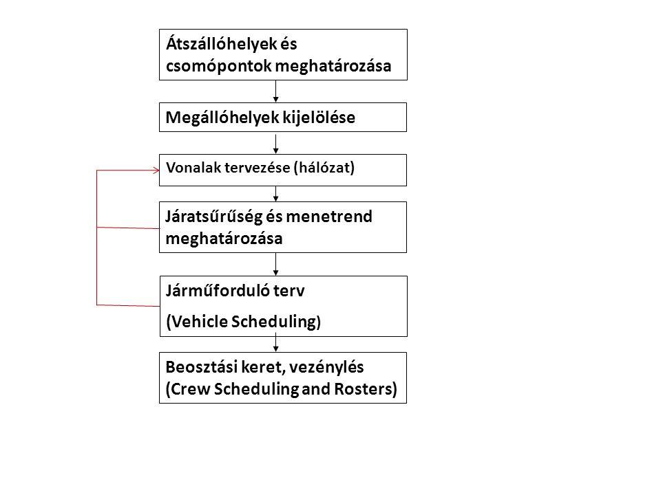 Átszállóhelyek és csomópontok meghatározása Megállóhelyek kijelölése Vonalak tervezése (hálózat) Járatsűrűség és menetrend meghatározása Járműforduló
