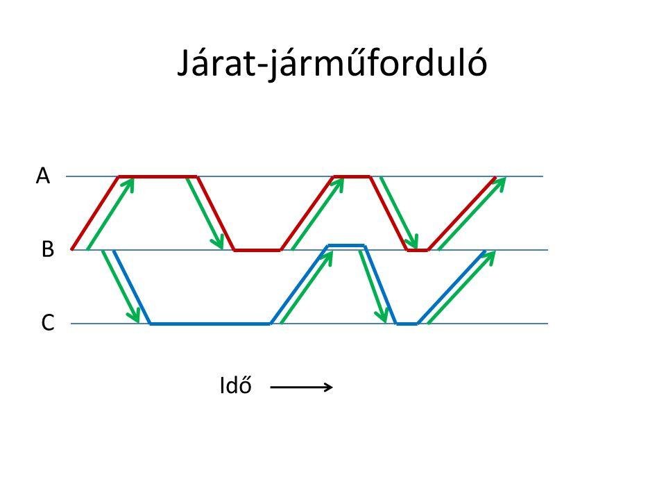 • Nem egyenletes a laksűrűség a vonal mentén • Nagyforgalmú megállóhelyekkel rendelkező szakaszon kisebb megállótávolság