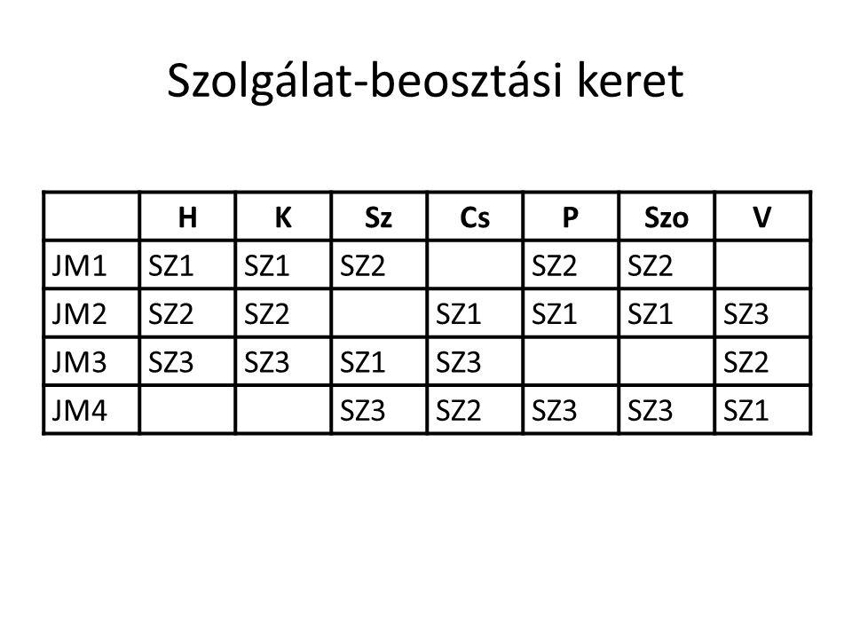 A hálózattervezés alapösszefüggései A viszonylatok útvonala A viszonylatok utasforgalma A viszonylatok menetrendje Járműszükséglet, járműfordulók Üzemeltetési költség) Gyaloglási távolság és idő Várakozási idő Utazási (járművön töltött) idő Átszállások száma Eljutási idő