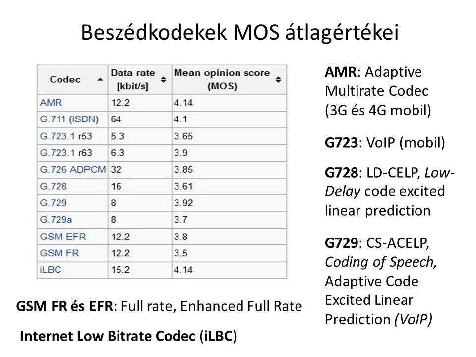Zöngés hang jellemzői Zöngés hang tipikus amplitúdó/idő görbéje Zöngés hang teljesítmény spektrum sűrűsége (PSD:Power Spectrum Density) Pitch frekvencia: 50-500 Hz