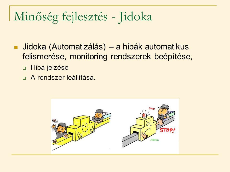 Minőség fejlesztés - Jidoka  Jidoka (Automatizálás) – a hibák automatikus felismerése, monitoring rendszerek beépítése,  Hiba jelzése  A rendszer l