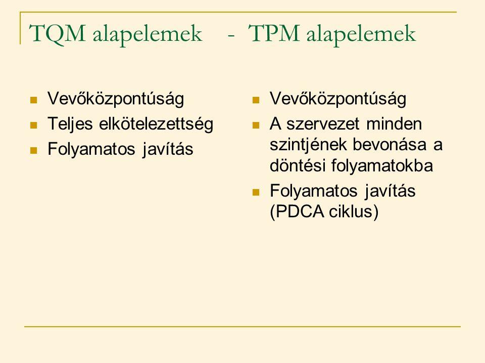 TQM alapelemek - TPM alapelemek  Vevőközpontúság  Teljes elkötelezettség  Folyamatos javítás  Vevőközpontúság  A szervezet minden szintjének bevo