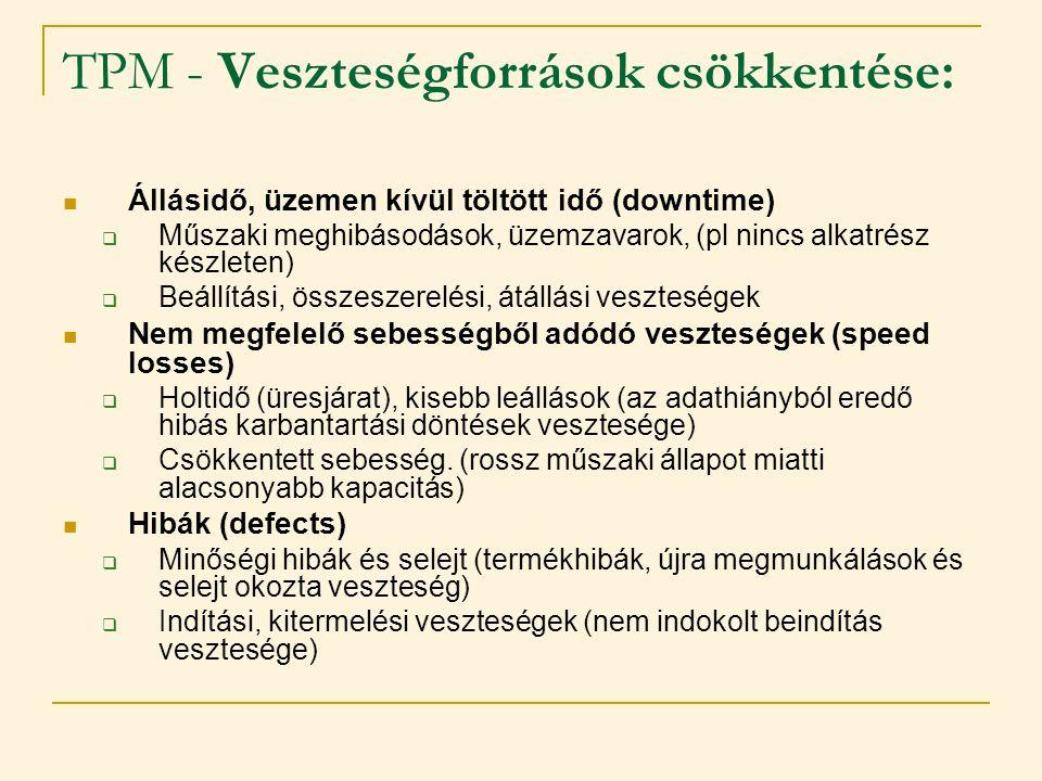 TPM - Veszteségforrások csökkentése:  Állásidő, üzemen kívül töltött idő (downtime)  Műszaki meghibásodások, üzemzavarok, (pl nincs alkatrész készle