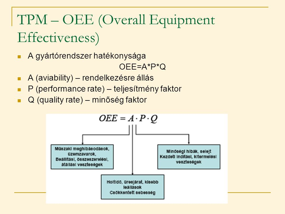 TPM – OEE (Overall Equipment Effectiveness)  A gyártórendszer hatékonysága OEE=A*P*Q  A (aviability) – rendelkezésre állás  P (performance rate) –